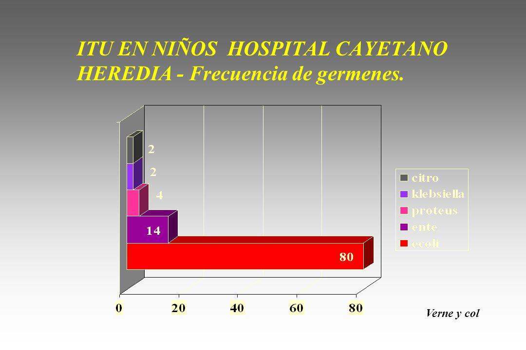 ITU EN NIÑOS HOSPITAL CAYETANO HEREDIA - Frecuencia de germenes. Verne y col