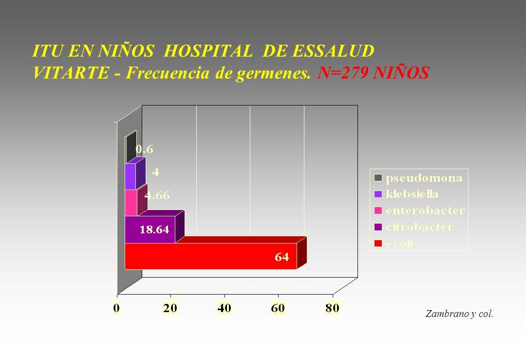 ITU EN NIÑOS HOSPITAL DE ESSALUD VITARTE - Frecuencia de germenes. N=279 NIÑOS Zambrano y col.