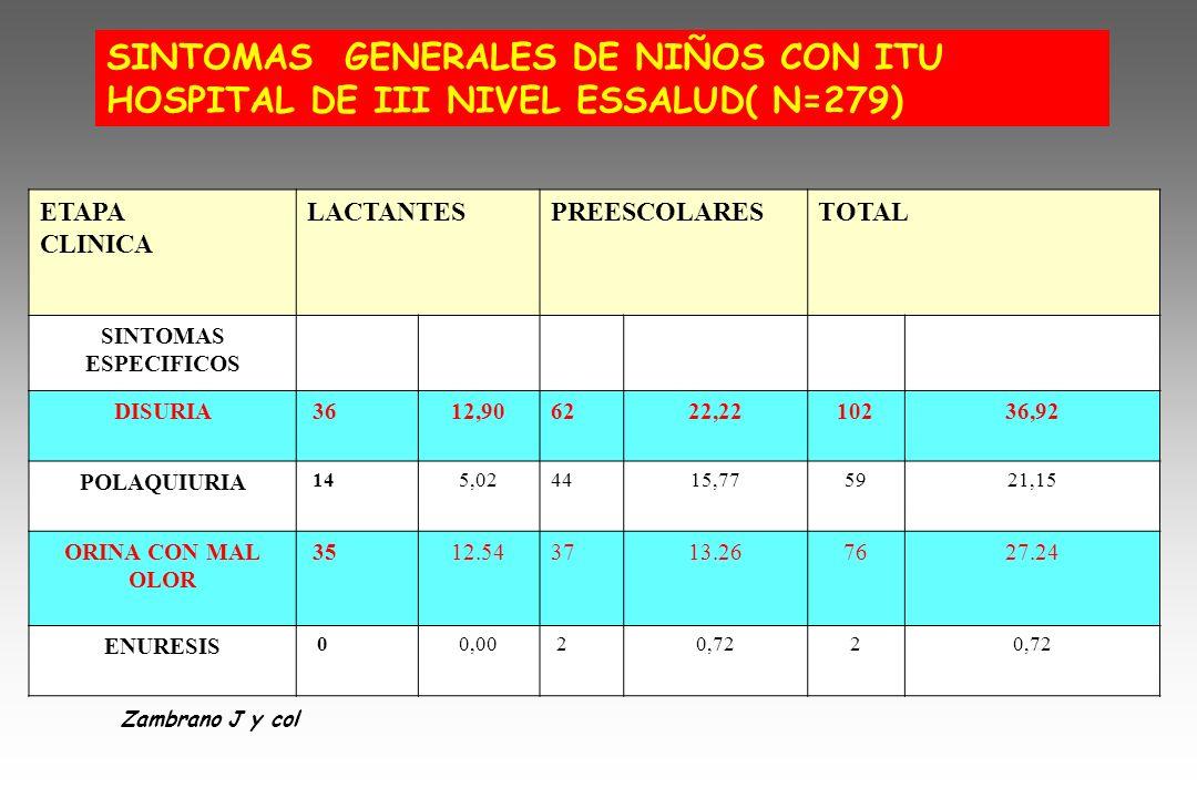 ETAPA CLINICA LACTANTESPREESCOLARESTOTAL SINTOMAS ESPECIFICOS DISURIA 3612,906222,2210236,92 POLAQUIURIA 145,024415,775921,15 ORINA CON MAL OLOR 3512.