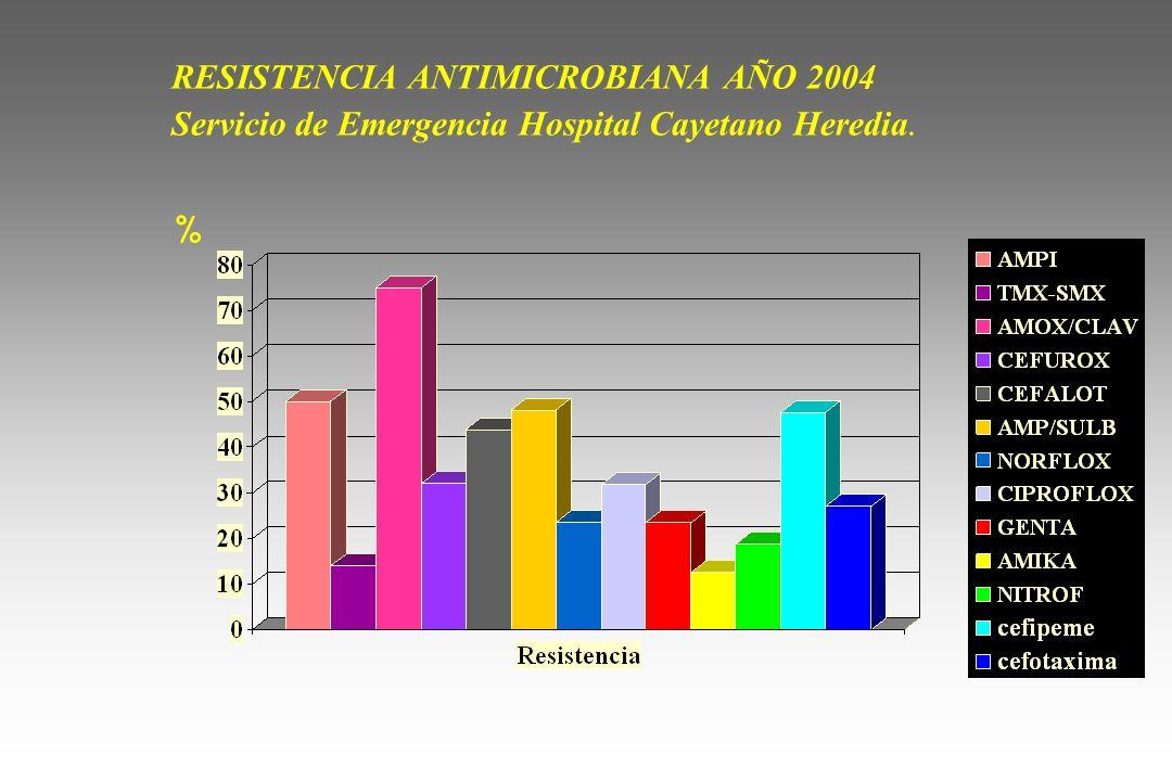 RESISTENCIA ANTIMICROBIANA AÑO 2004 Servicio de Emergencia Hospital Cayetano Heredia. %