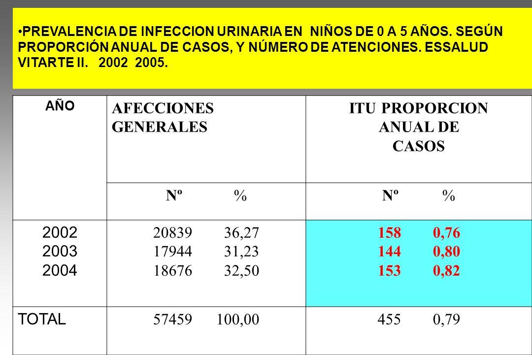 PREVALENCIA DE INFECCION URINARIA EN NIÑOS DE 0 A 5 AÑOS. SEGÚN PROPORCIÓN ANUAL DE CASOS, Y NÚMERO DE ATENCIONES. ESSALUD VITARTE II. 2002 2005. AÑO