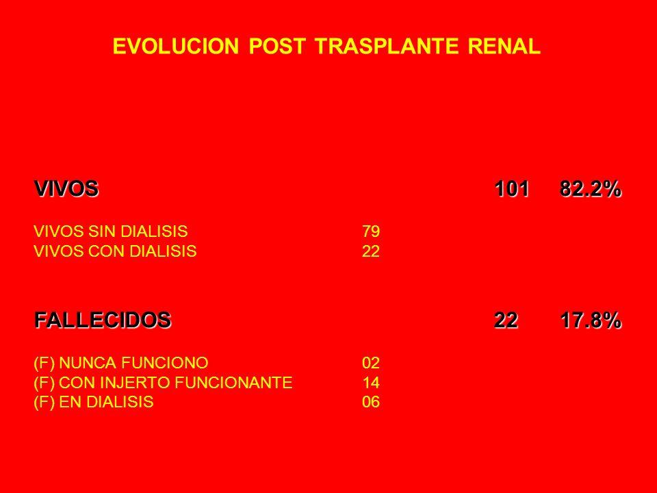 EVOLUCION POST TRASPLANTE RENAL VIVOS 10182.2% VIVOS SIN DIALISIS79 VIVOS CON DIALISIS22 FALLECIDOS2217.8% (F) NUNCA FUNCIONO02 (F) CON INJERTO FUNCIONANTE14 (F) EN DIALISIS06
