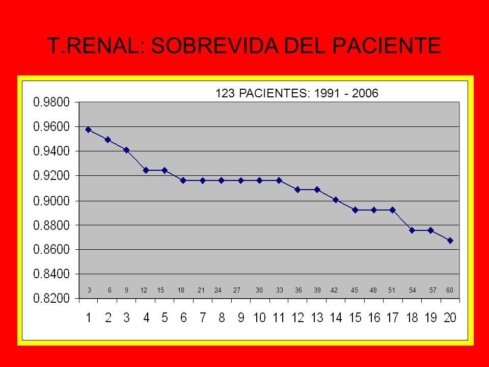 T.RENAL: SOBREVIDA DEL PACIENTE 3 6 9 12 15 18 21 24 27 30 33 36 39 42 45 48 51 54 57 60 123 PACIENTES: 1991 - 2006
