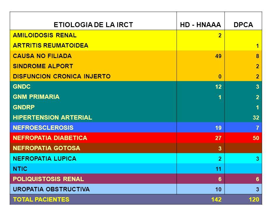 ETIOLOGIA DE LA IRCTHD - HNAAADPCA AMILOIDOSIS RENAL 2 ARTRITIS REUMATOIDEA 1 CAUSA NO FILIADA 498 SINDROME ALPORT 2 DISFUNCION CRONICA INJERTO 02 GNDC 123 GNM PRIMARIA 12 GNDRP 1 HIPERTENSION ARTERIAL 32 NEFROESCLEROSIS 197 NEFROPATIA DIABETICA 2750 NEFROPATIA GOTOSA 3 NEFROPATIA LUPICA 23 NTIC 11 POLIQUISTOSIS RENAL 66 UROPATIA OBSTRUCTIVA 103 TOTAL PACIENTES142120