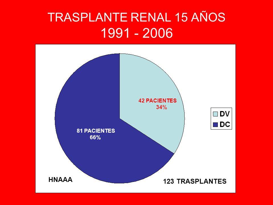 CMV POST TRASPLANTE RENAL OBJETIVO: Valorar incidencia CMV post TR PERIODO DE ESTUDIO: 2000 – 2004 CRITERIO DE INCLUSION: Serologia positiva a IgM post TR POBLACION: 113 pacientes INCIDENCIA ACUMULADA: 11/113 pac = 14.63% TASA DE INCIDENCIA: 2.18 casos por cada 100 pacientes trasplantados/año DELGADO BOCANEGRA, M.