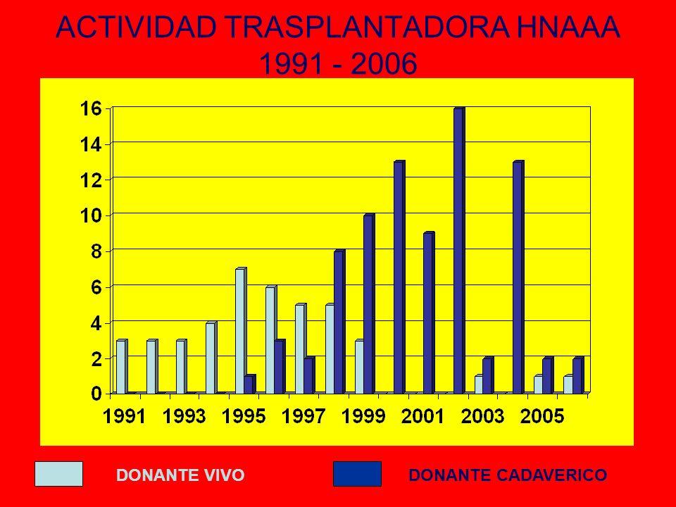 ACTIVIDAD TRASPLANTADORA HNAAA 1991 - 2006 DONANTE VIVODONANTE CADAVERICO