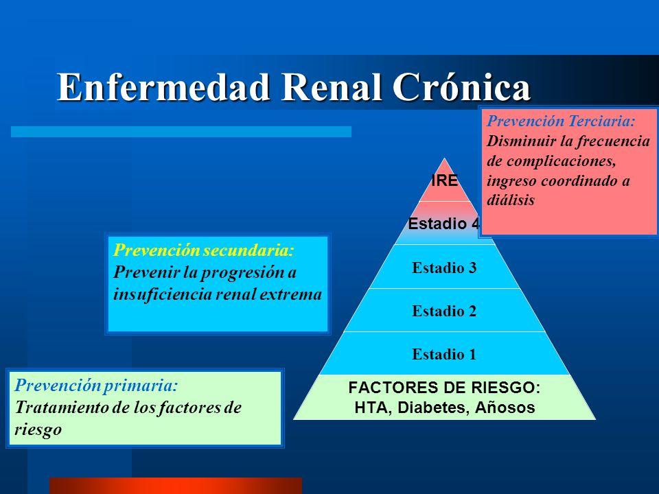 Enfermedad Renal Crónica IRE Estadio 4 Estadio 3 Estadio 2 Estadio 1 FACTORES DE RIESGO: HTA, Diabetes, Añosos Prevención primaria: Tratamiento de los