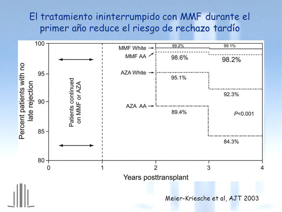 El tratamiento ininterrumpido con MMF durante el primer año reduce el riesgo de rechazo tardío Meier-Kriesche et al, AJT 2003