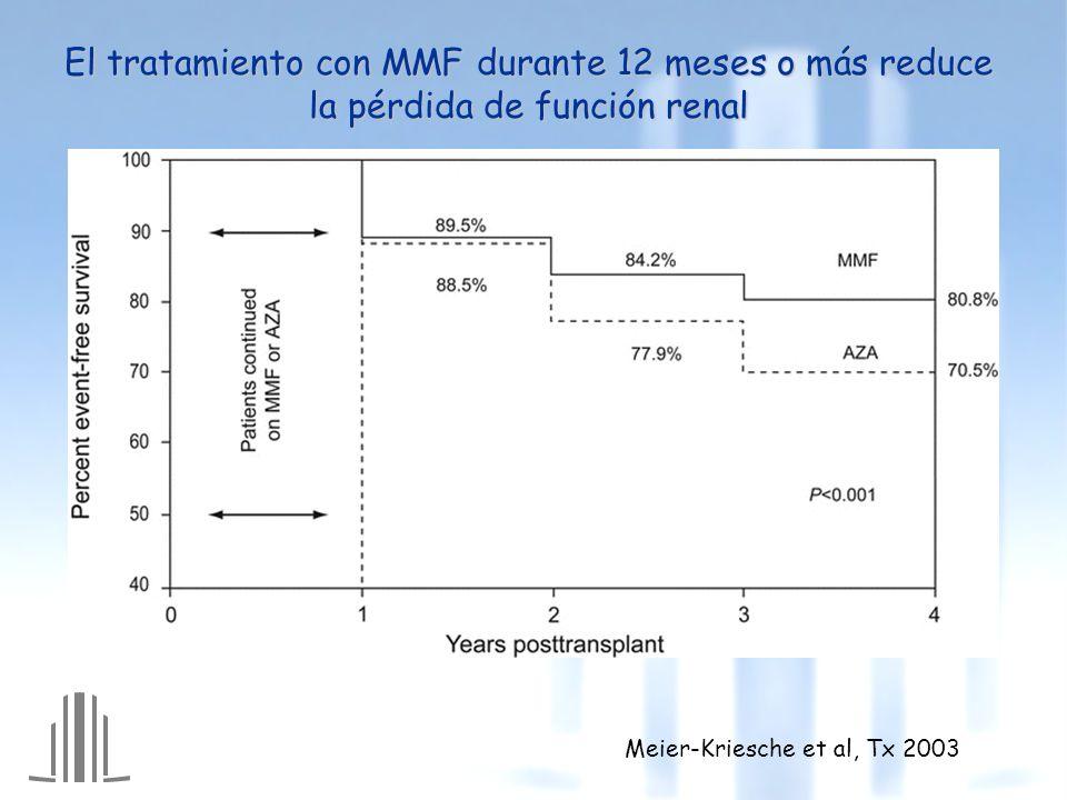 El tratamiento con MMF durante 12 meses o más reduce la pérdida de función renal Meier-Kriesche et al, Tx 2003