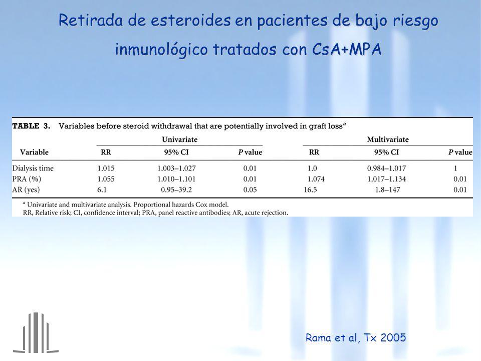 Retirada de esteroides en pacientes de bajo riesgo inmunológico tratados con CsA+MPA Rama et al, Tx 2005