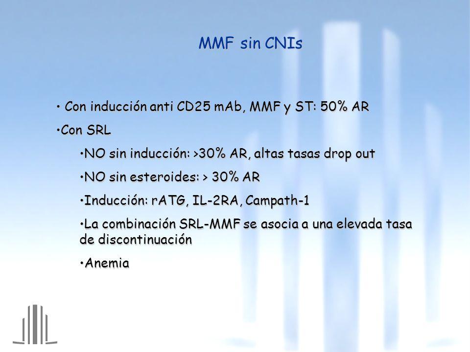 MMF sin CNIs Con inducción anti CD25 mAb, MMF y ST: 50% AR Con inducción anti CD25 mAb, MMF y ST: 50% AR Con SRLCon SRL NO sin inducción: >30% AR, altas tasas drop outNO sin inducción: >30% AR, altas tasas drop out NO sin esteroides: > 30% ARNO sin esteroides: > 30% AR Inducción: rATG, IL-2RA, Campath-1Inducción: rATG, IL-2RA, Campath-1 La combinación SRL-MMF se asocia a una elevada tasa de discontinuaciónLa combinación SRL-MMF se asocia a una elevada tasa de discontinuación AnemiaAnemia