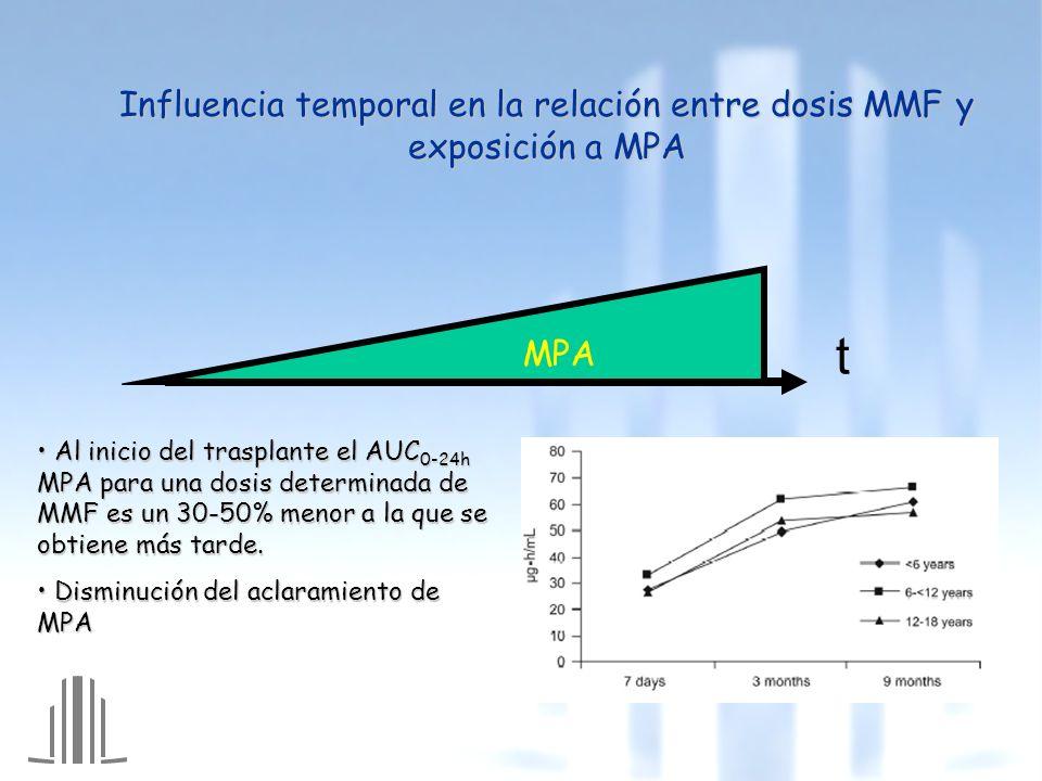 Influencia temporal en la relación entre dosis MMF y exposición a MPA Al inicio del trasplante el AUC 0-24h MPA para una dosis determinada de MMF es un 30-50% menor a la que se obtiene más tarde.