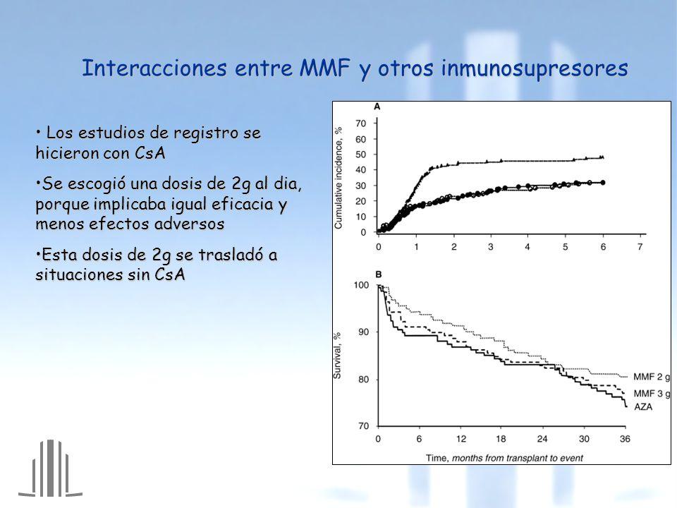 Interacciones entre MMF y otros inmunosupresores Los estudios de registro se hicieron con CsA Los estudios de registro se hicieron con CsA Se escogió una dosis de 2g al dia, porque implicaba igual eficacia y menos efectos adversosSe escogió una dosis de 2g al dia, porque implicaba igual eficacia y menos efectos adversos Esta dosis de 2g se trasladó a situaciones sin CsAEsta dosis de 2g se trasladó a situaciones sin CsA