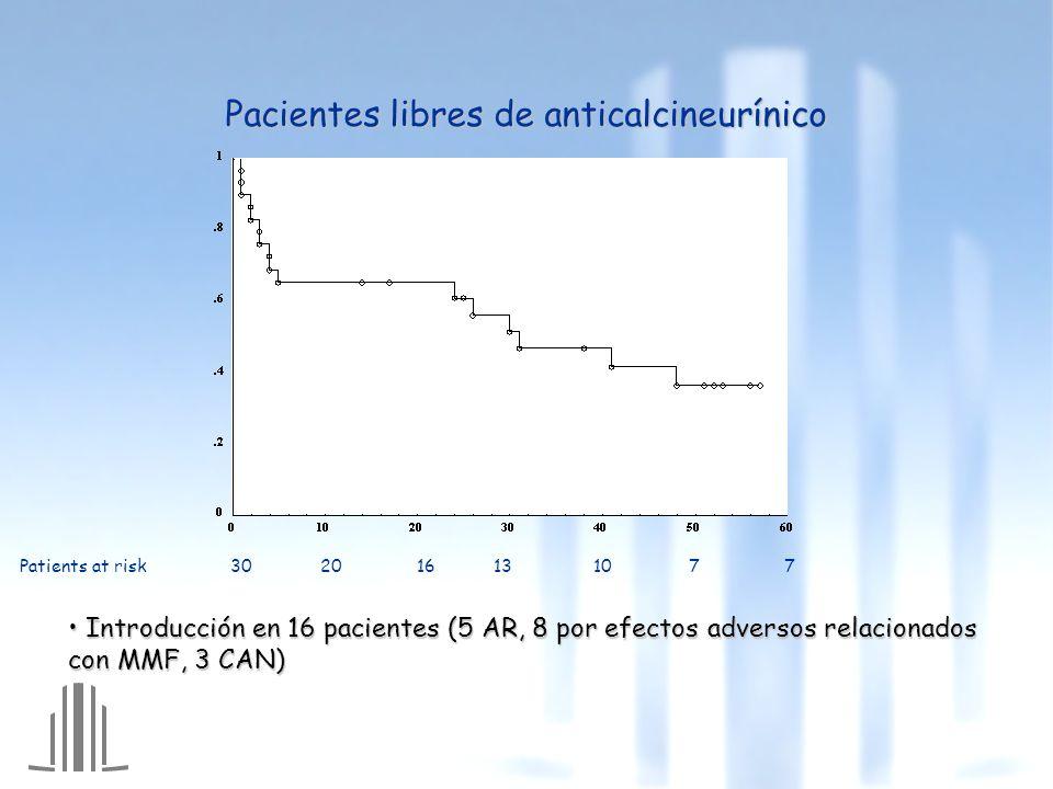 Pacientes libres de anticalcineurínico Patients at risk 30 20 16 13 10 7 7 Introducción en 16 pacientes (5 AR, 8 por efectos adversos relacionados con MMF, 3 CAN) Introducción en 16 pacientes (5 AR, 8 por efectos adversos relacionados con MMF, 3 CAN)