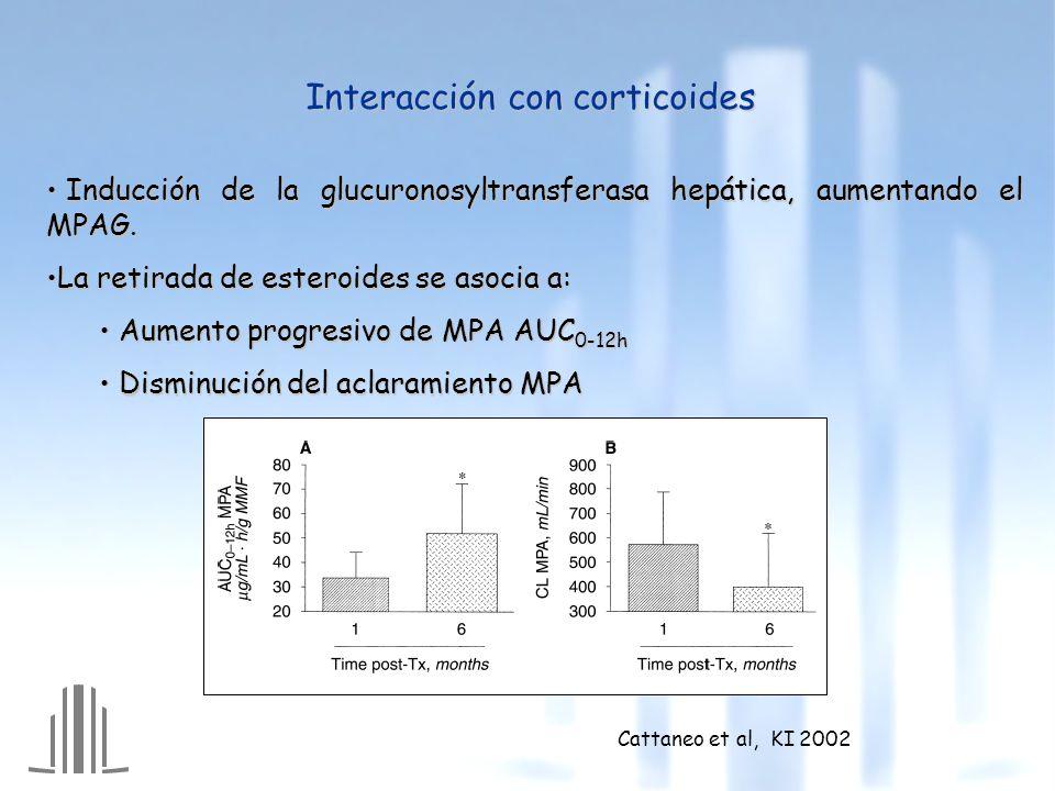 Interacción con corticoides Inducción de la glucuronosyltransferasa hepática, aumentando el MPAG.