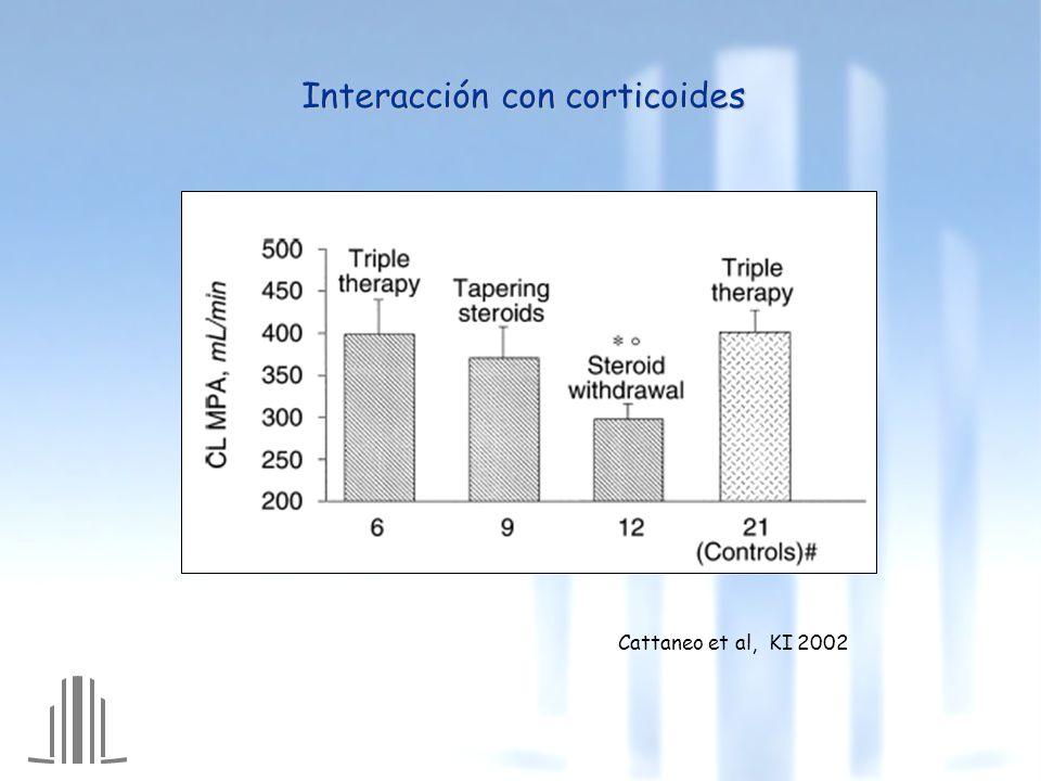 Interacción con corticoides Cattaneo et al, KI 2002