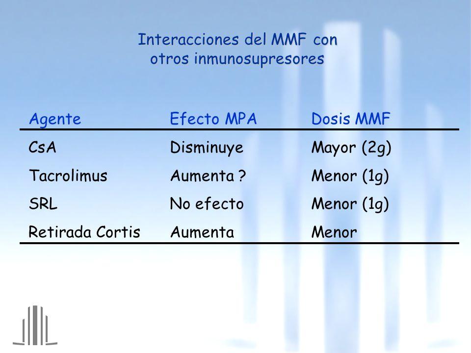 AgenteEfecto MPADosis MMF CsADisminuyeMayor (2g) TacrolimusAumenta ?Menor (1g) SRLNo efectoMenor (1g) Retirada CortisAumentaMenor Interacciones del MMF con otros inmunosupresores
