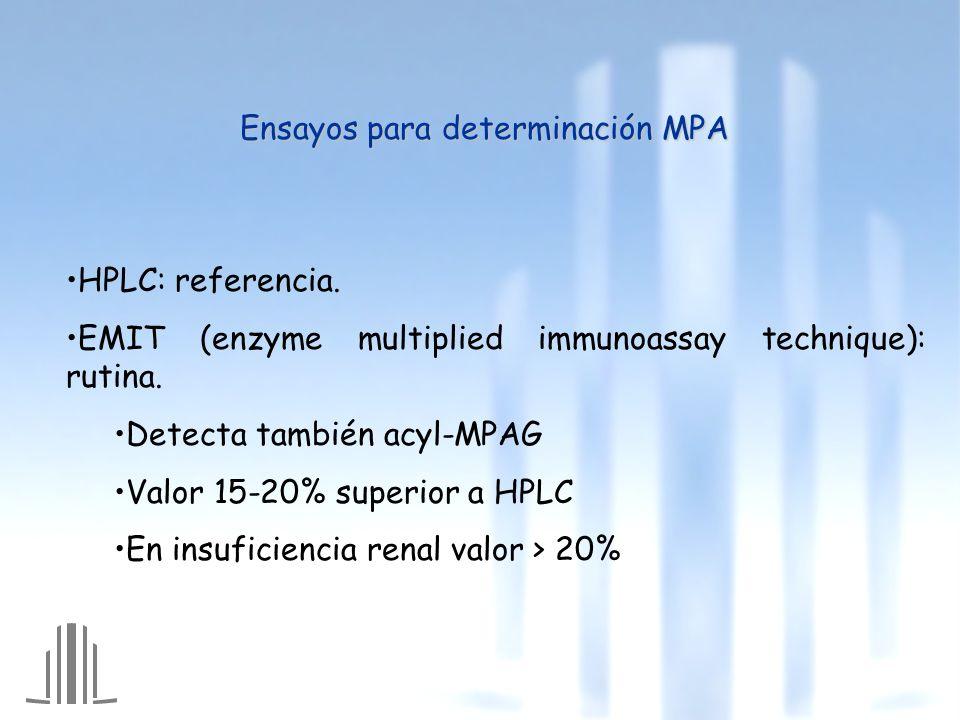 Ensayos para determinación MPA HPLC: referencia.