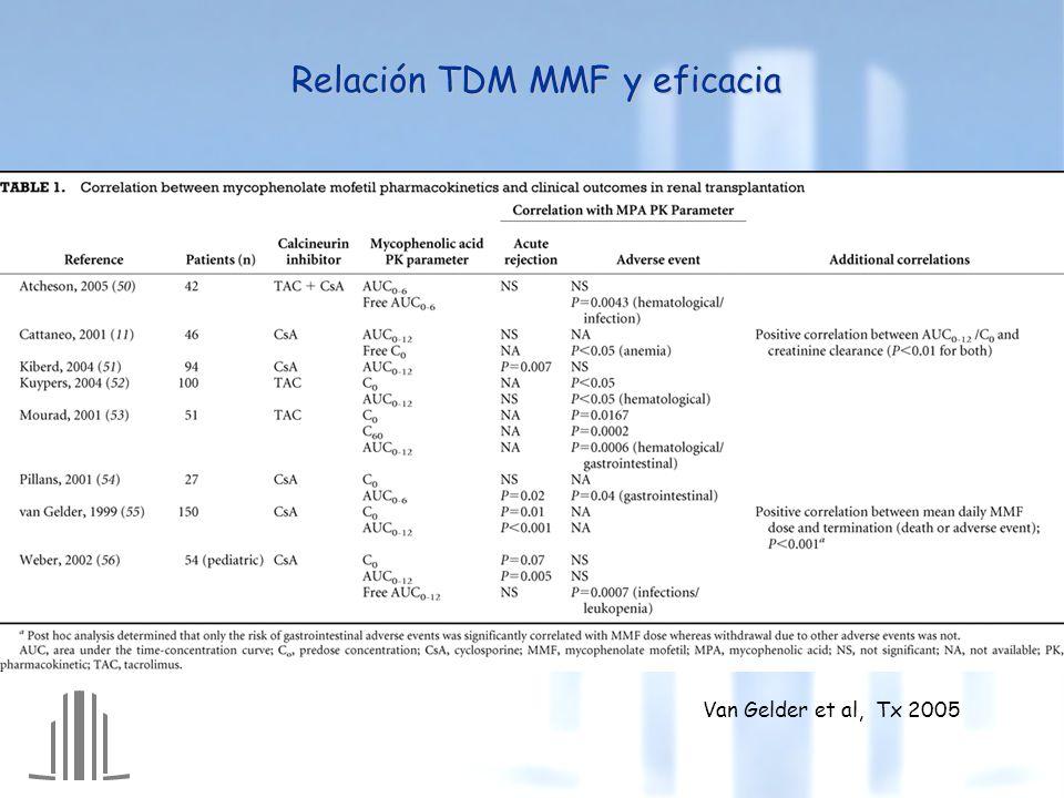Relación TDM MMF y eficacia Van Gelder et al, Tx 2005
