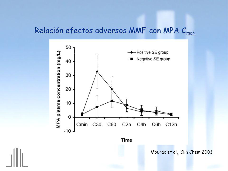 Relación efectos adversos MMF con MPA C max Mourad et al, Clin Chem 2001