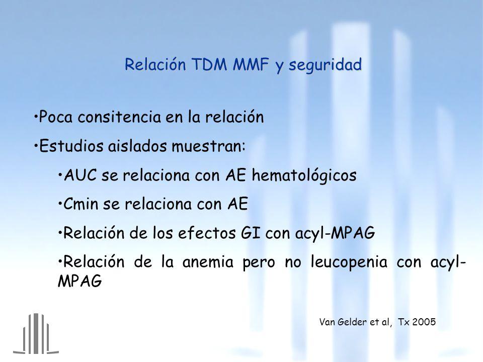 Relación TDM MMF y seguridad Poca consitencia en la relación Estudios aislados muestran: AUC se relaciona con AE hematológicos Cmin se relaciona con AE Relación de los efectos GI con acyl-MPAG Relación de la anemia pero no leucopenia con acyl- MPAG Van Gelder et al, Tx 2005