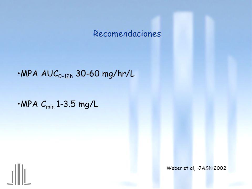 Recomendaciones MPA AUC 0-12h 30-60 mg/hr/L MPA C min 1-3.5 mg/L Weber et al, JASN 2002