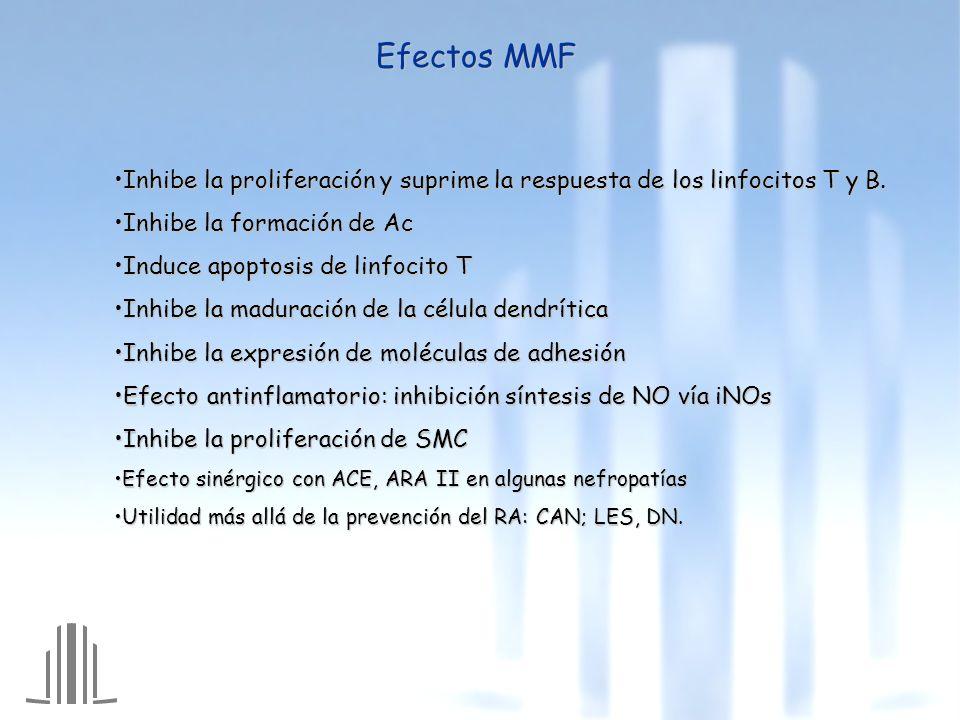 Efectos MMF Inhibe la proliferación y suprime la respuesta de los linfocitos T y B.Inhibe la proliferación y suprime la respuesta de los linfocitos T y B.