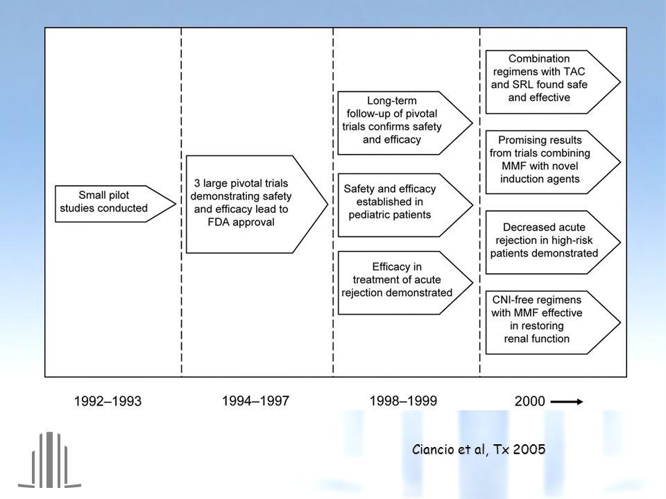 Ciancio et al, Tx 2005