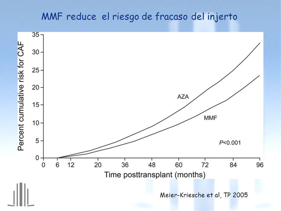 MMF reduce el riesgo de fracaso del injerto Meier-Kriesche et al, TP 2005