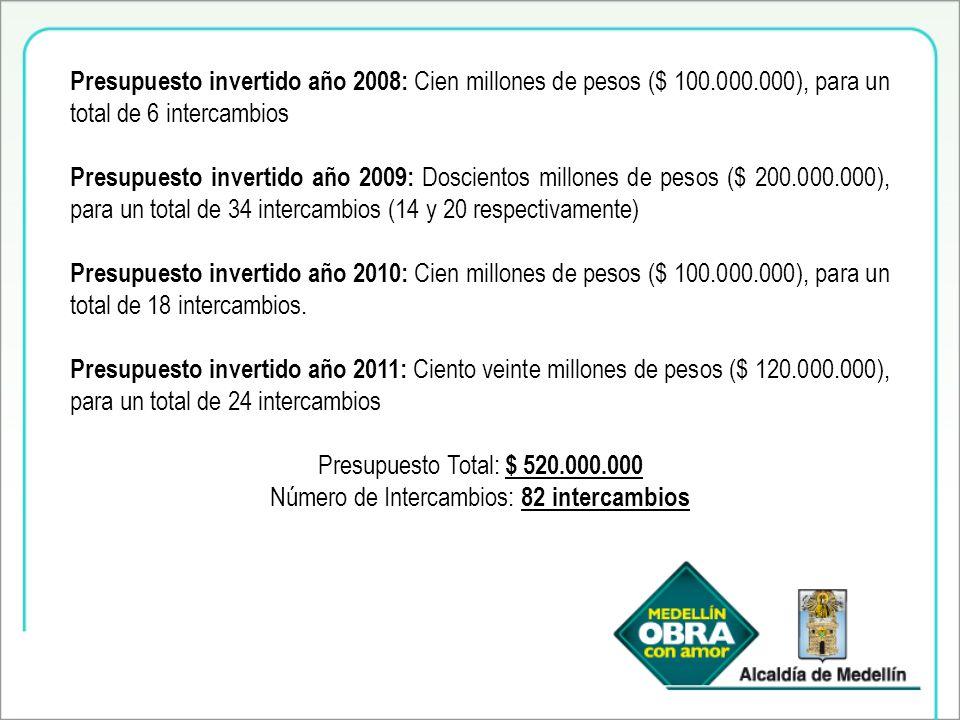 Presupuesto invertido año 2008: Cien millones de pesos ($ 100.000.000), para un total de 6 intercambios Presupuesto invertido año 2009: Doscientos millones de pesos ($ 200.000.000), para un total de 34 intercambios (14 y 20 respectivamente) Presupuesto invertido año 2010: Cien millones de pesos ($ 100.000.000), para un total de 18 intercambios.