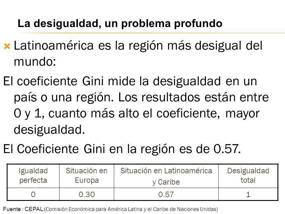 Latinoamérica es la región más desigual del mundo: El coeficiente Gini mide la desigualdad en un país o una región. Los resultados están entre 0 y 1,
