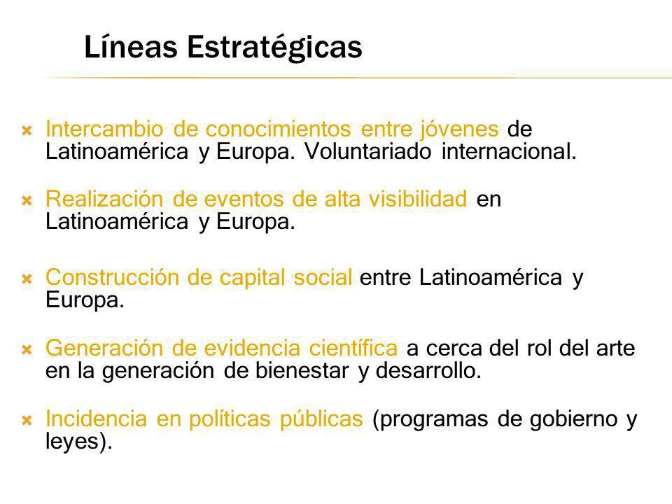Intercambio de conocimientos entre jóvenes de Latinoamérica y Europa. Voluntariado internacional. Realización de eventos de alta visibilidad en Latino