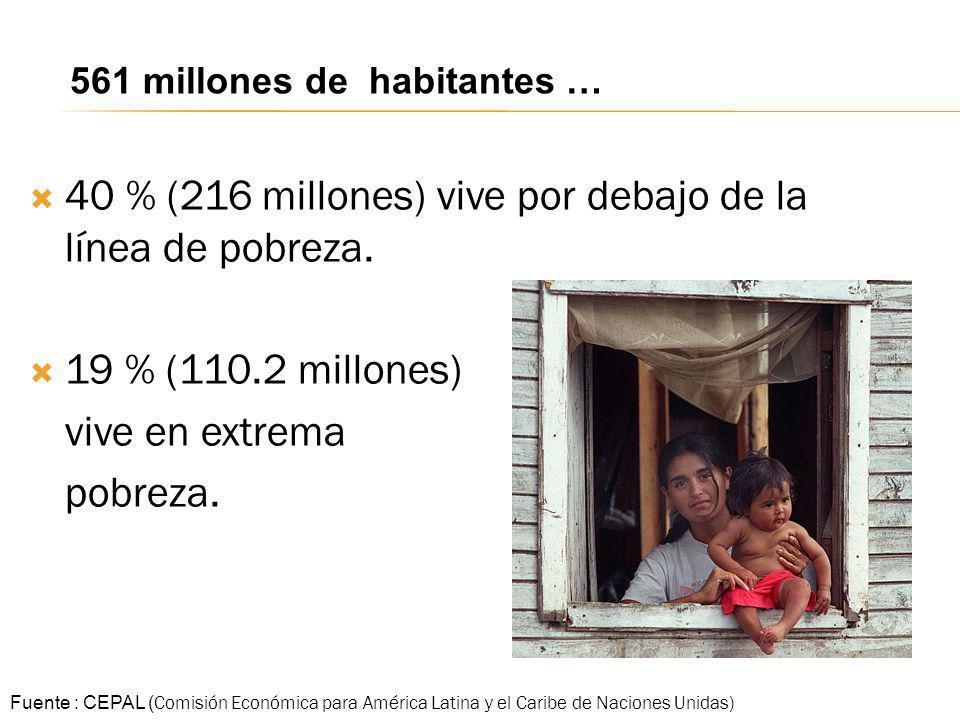 40 % (216 millones) vive por debajo de la línea de pobreza. 19 % (110.2 millones) vive en extrema pobreza. Fuente : CEPAL ( Comisión Económica para Am