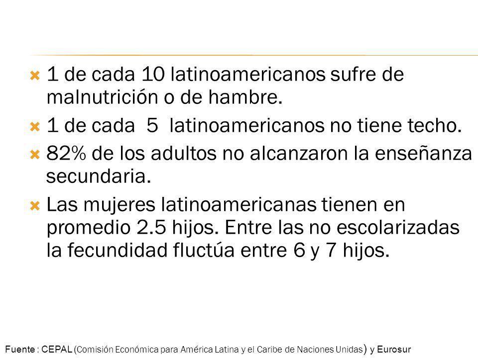 1 de cada 10 latinoamericanos sufre de malnutrición o de hambre. 1 de cada 5 latinoamericanos no tiene techo. 82% de los adultos no alcanzaron la ense