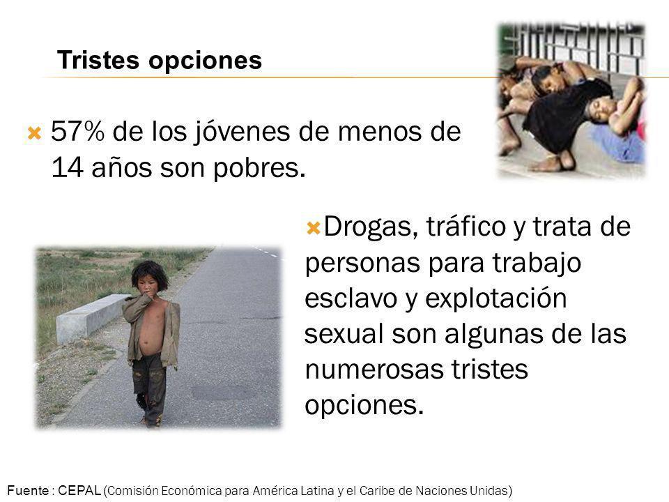 57% de los jóvenes de menos de 14 años son pobres. Fuente : CEPAL ( Comisión Económica para América Latina y el Caribe de Naciones Unidas ) Tristes op