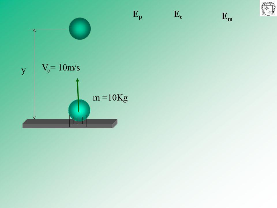m =10Kg y EpEp EcEc EmEm V o = 10m/s