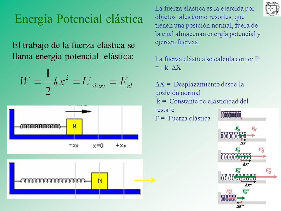 Energía Potencial elástica El trabajo de la fuerza elástica se llama energía potencial elástica: La fuerza elástica es la ejercida por objetos tales c