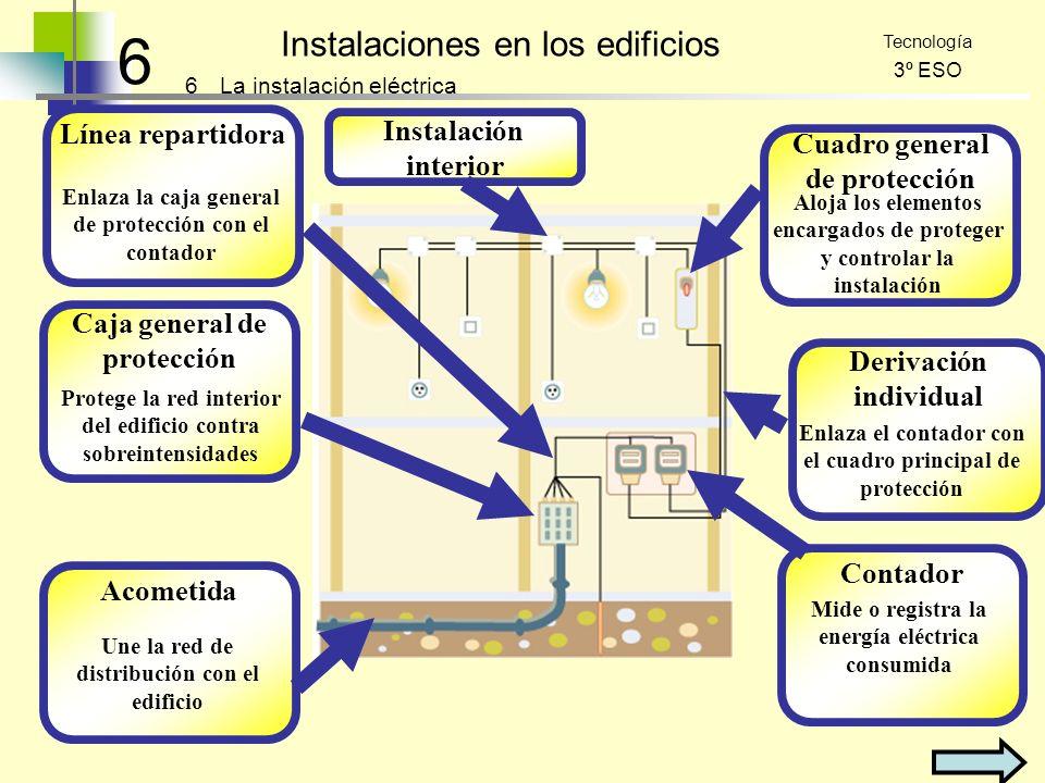 6 Instalaciones en los edificios 6 Tecnología 3º ESO La instalación eléctrica Acometida Une la red de distribución con el edificio Caja general de pro