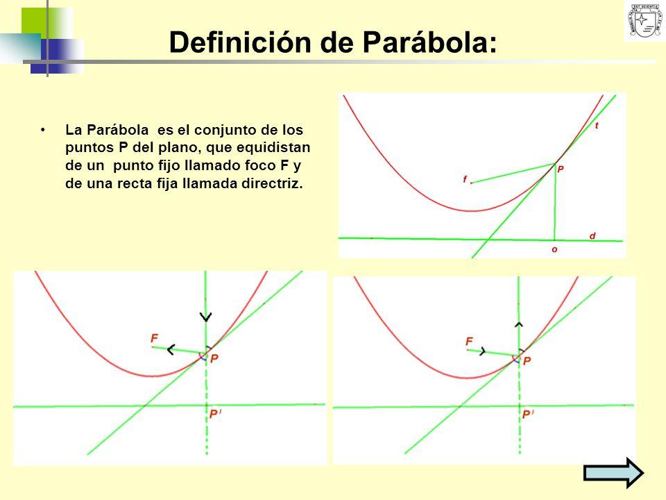 Definición de Parábola: La Parábola es el conjunto de los puntos P del plano, que equidistan de un punto fijo llamado foco F y de una recta fija llama