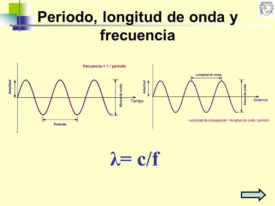 Periodo, longitud de onda y frecuencia λ= c/f