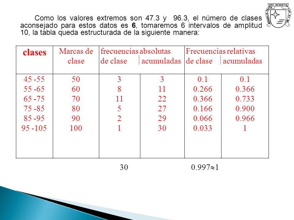 Como los valores extremos son 47.3 y 96.3, el número de clases aconsejado para estos datos es 6, tomaremos 6 intervalos de amplitud 10, la tabla queda
