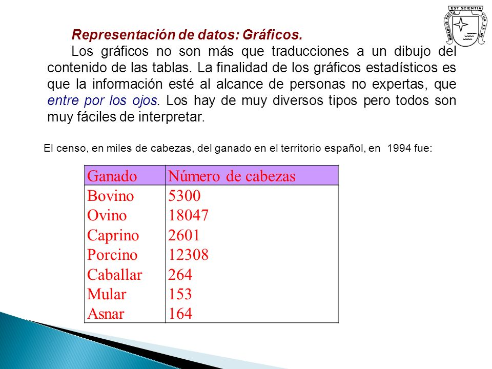 Representación de datos: Gráficos. Los gráficos no son más que traducciones a un dibujo del contenido de las tablas. La finalidad de los gráficos esta
