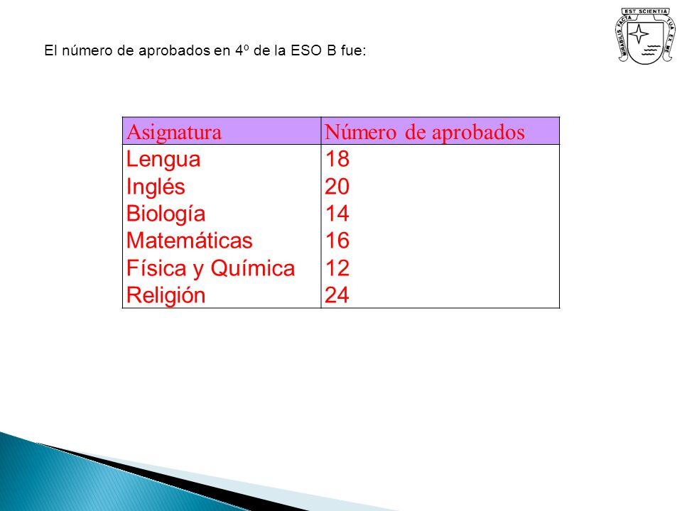 El número de aprobados en 4º de la ESO B fue: AsignaturaNúmero de aprobados Lengua Inglés Biología Matemáticas Física y Química Religión 18 20 14 16 1