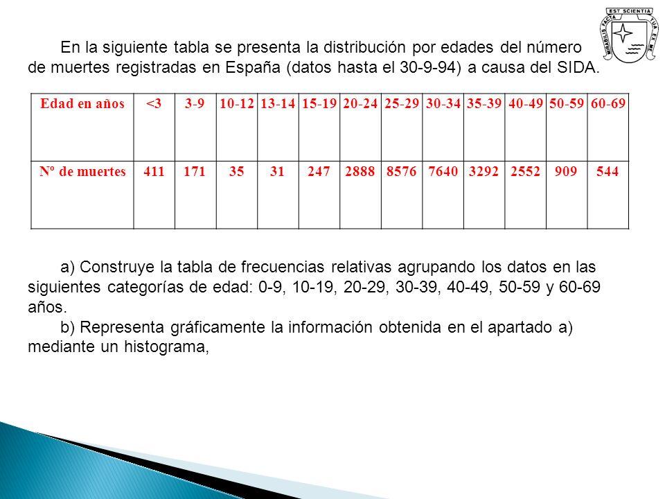 Edad en años<33-910-1213-1415-1920-2425-2930-3435-3940-4950-5960-69 Nº de muertes411171353124728888576764032922552909544 En la siguiente tabla se pres