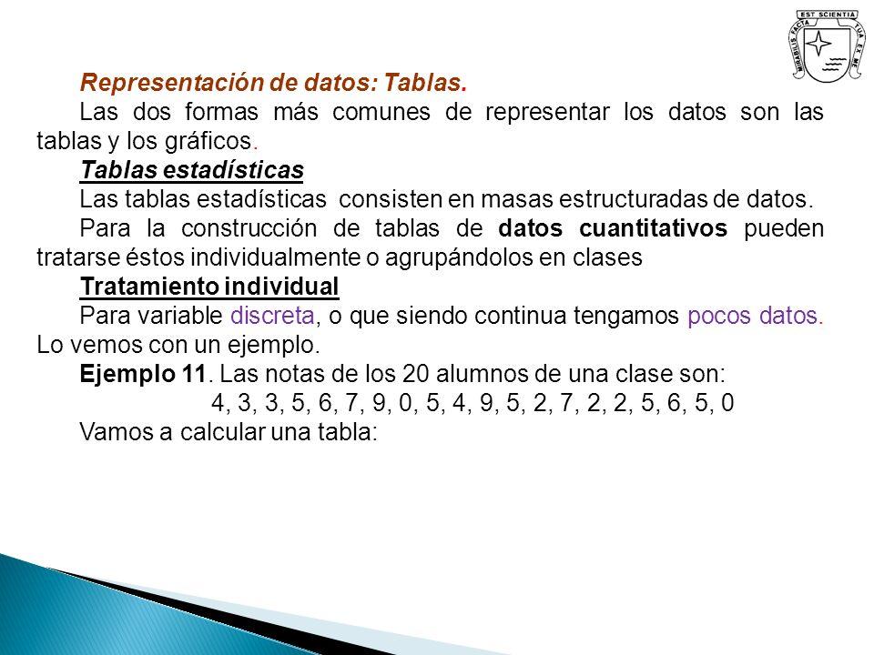 VariableFrecuencias absolutasFrecuencias relativas estadística x i puntuales n i acumuladas N i puntuales h i acumuladas H i 02345790234579 23225332322533 2 5 7 9 14 17 20 1/10 3/20 1/10 1/4 3/20 1/10 5/20=1/4 7/20 9/20 14/20=7/10 17/20 20/20=1 Las notas de los 20 alumnos de una clase son: 4, 3, 3, 5, 9, 7, 9, 0, 5, 4, 9, 5, 2, 7, 2, 2, 5, 7, 5, 0