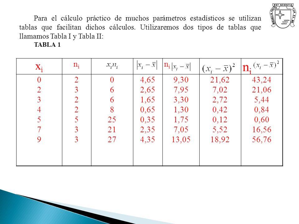 Para el cálculo práctico de muchos parámetros estadísticos se utilizan tablas que facilitan dichos cálculos. Utilizaremos dos tipos de tablas que llam