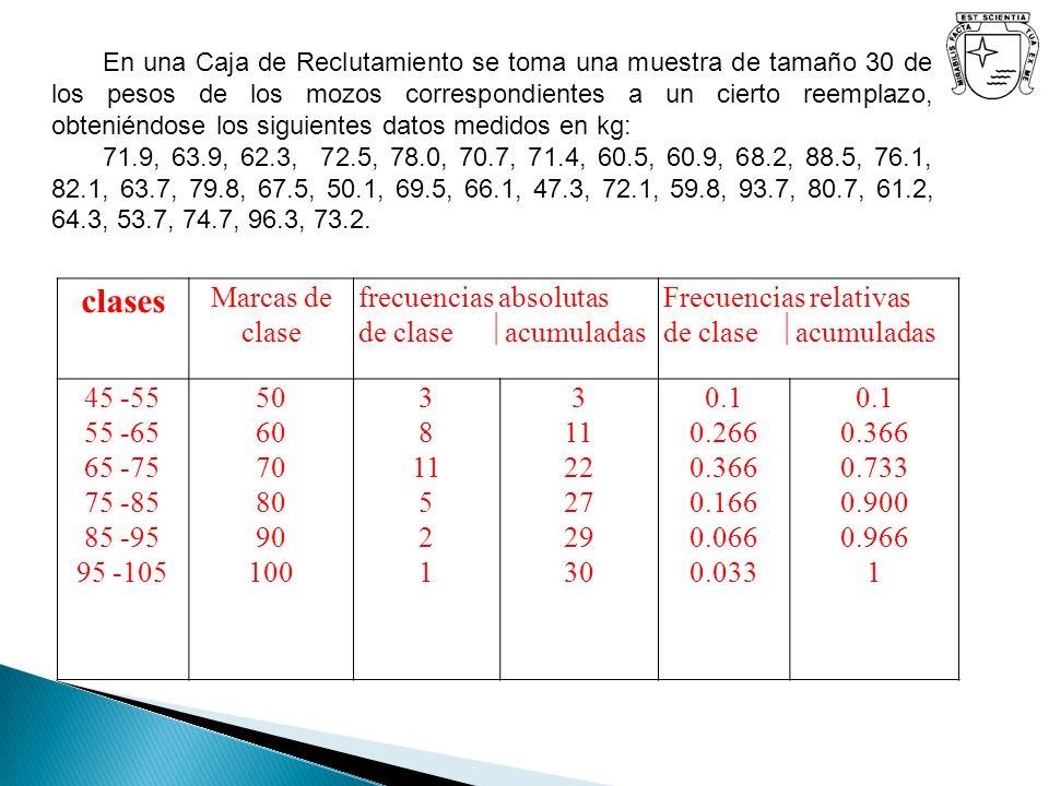 En una Caja de Reclutamiento se toma una muestra de tamaño 30 de los pesos de los mozos correspondientes a un cierto reemplazo, obteniéndose los sigui