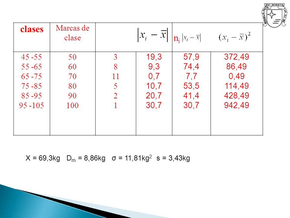 clases Marcas de clase nini 45 -55 55 -65 65 -75 75 -85 85 -95 95 -105 50 60 70 80 90 100 3 8 11 5 2 1 19,3 9,3 0,7 10,7 20,7 30,7 57,9 74,4 7,7 53,5