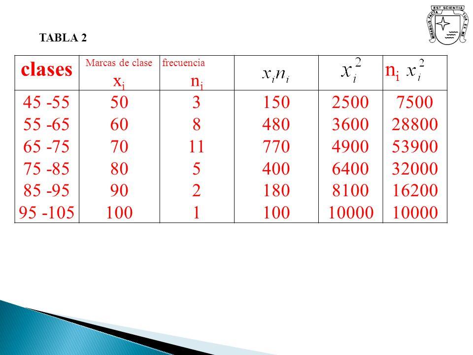 TABLA 2 clases Marcas de clase x i frecuencia n i nini 45 -55 55 -65 65 -75 75 -85 85 -95 95 -105 50 60 70 80 90 100 3 8 11 5 2 1 150 480 770 400 180
