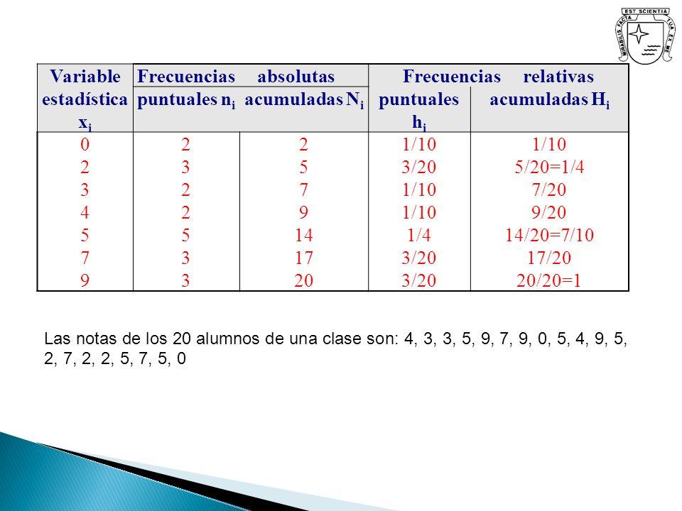 VariableFrecuencias absolutasFrecuencias relativas estadística x i puntuales n i acumuladas N i puntuales h i acumuladas H i 02345790234579 2322533232